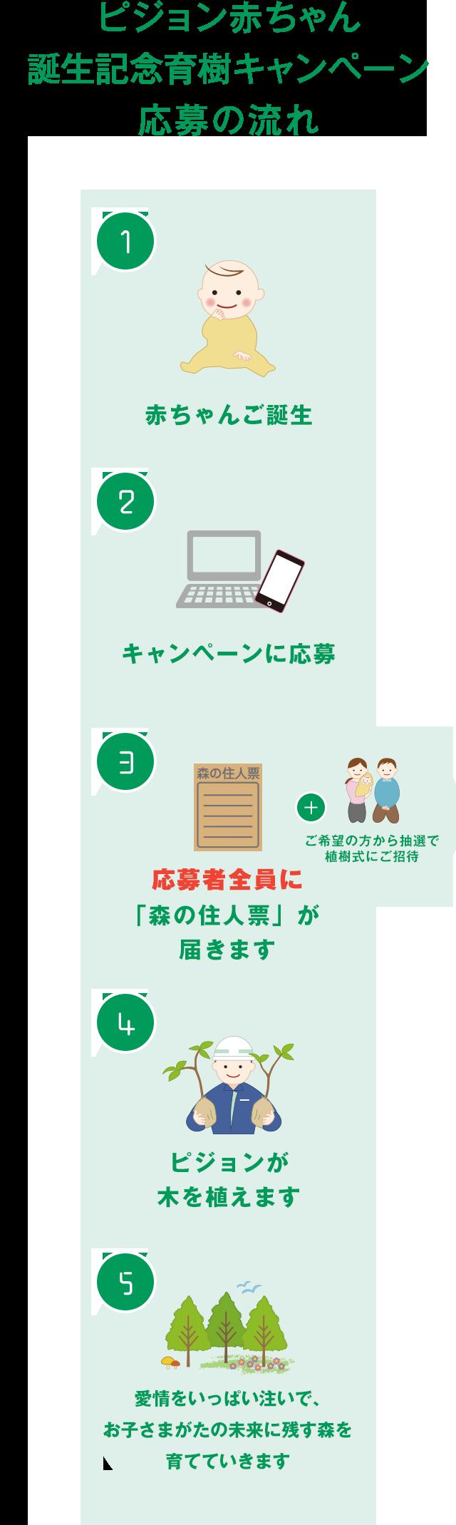 キャンペーン応募方法 | CSR活動 | ピジョン株式会社